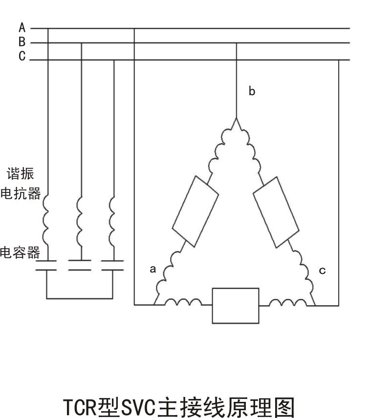 通常采用晶闸管控制电抗器(tcr)或(和)晶闸管投切电容器(tsc),容性